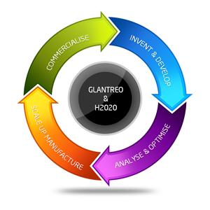 Horizon 2020 Capability