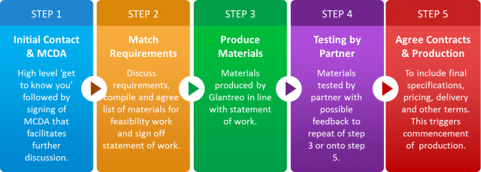 Glantreo 5 Step Process for engagement with Pharmaceutical Partners