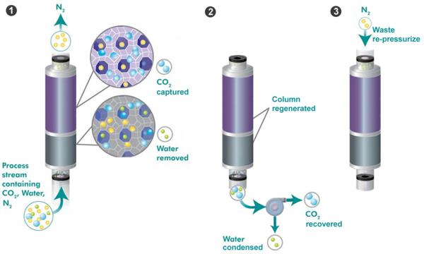 Example Process for CO2 Capture on Adsorbents