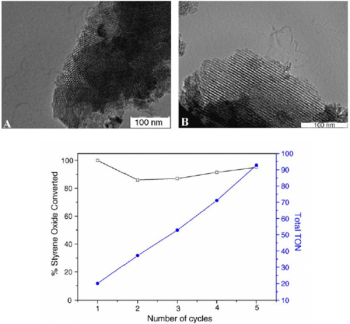 Figure 5: TEM micrographs of 40.1 Si ZR samples, hexagonal ordering (A) and pore retention (B) are shown. % styrene oxide converted versus Recyclability of 40:1 catalyst.