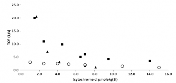 Figure 7: Activity profiles for cytochrome c immobilised on SBA-15 (Square) and PPS (Triangle) and for aqueous cytochrome c (Open CIrcle).