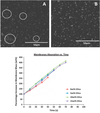 Figure 8: Membrane absorption vs. time; shows absorption of a solution of 50 wt%EtOH and 50 wt% water into selective membrane over time. Maxima represent point a