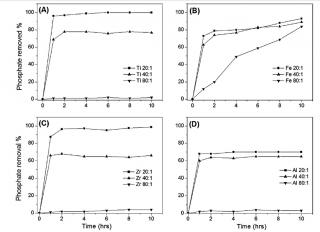 Figure 3: Phosphate removal from Waster water using Titanium, Iron, Zirconium and Aluminium doped SBA 15.