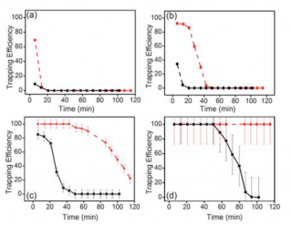 Figure 4: Data showing the trapping efficiency of XAD-4 (dashed line) and Porous Silica Spheres (solid line) for (a) acetone, (b) butanal, (c) pentanal and (d) hexanal