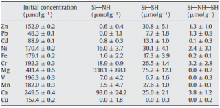 Table 2: Metal ion extraction results for amine, thiol and amine/thiol functionalised SBA 15 Mesoporous Silica