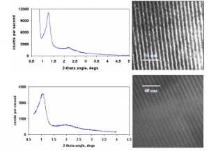 XRD & TEM of Si Wires grown inside the Pores of Mesoporous silica