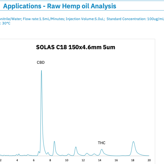 SOLAS™ Reverse Phase Cannabinoid Application