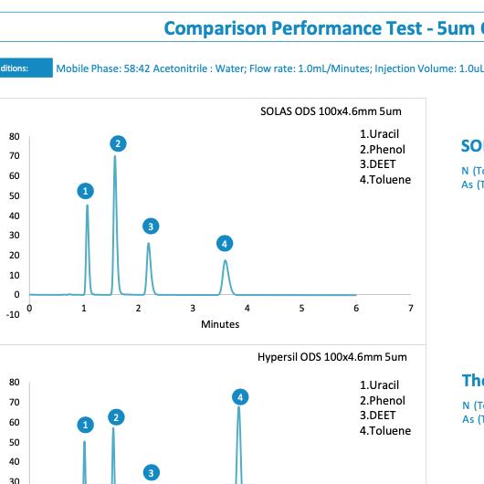SOLAS™ Reverse Phase 5um ODS BDS Applications